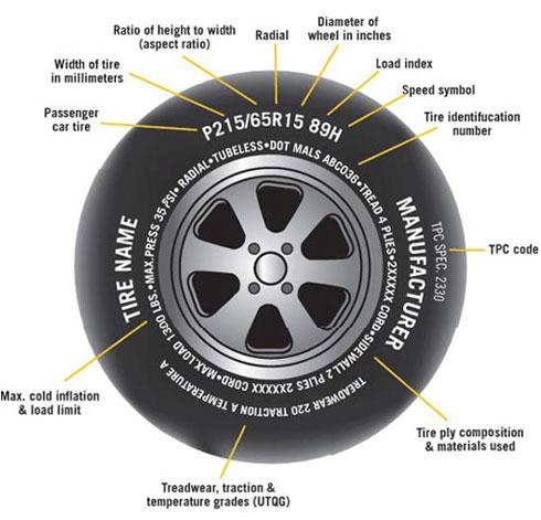 What Does The Numbers Mean On A Tire >> DOT на автомобилните гуми (дата на производство) + цветови кодове – Лада Клуб България
